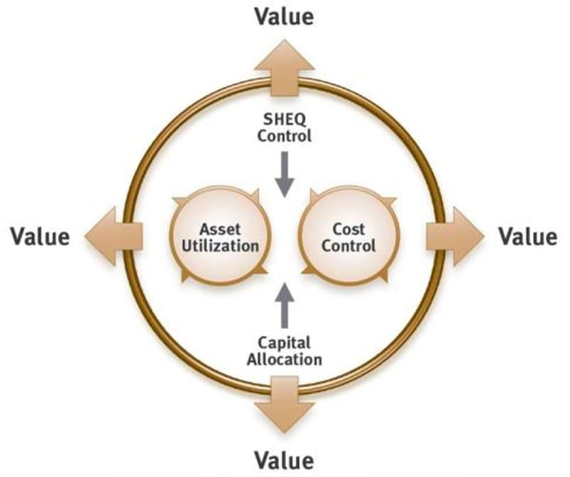 Value Driven Maintenance - Four value drivers